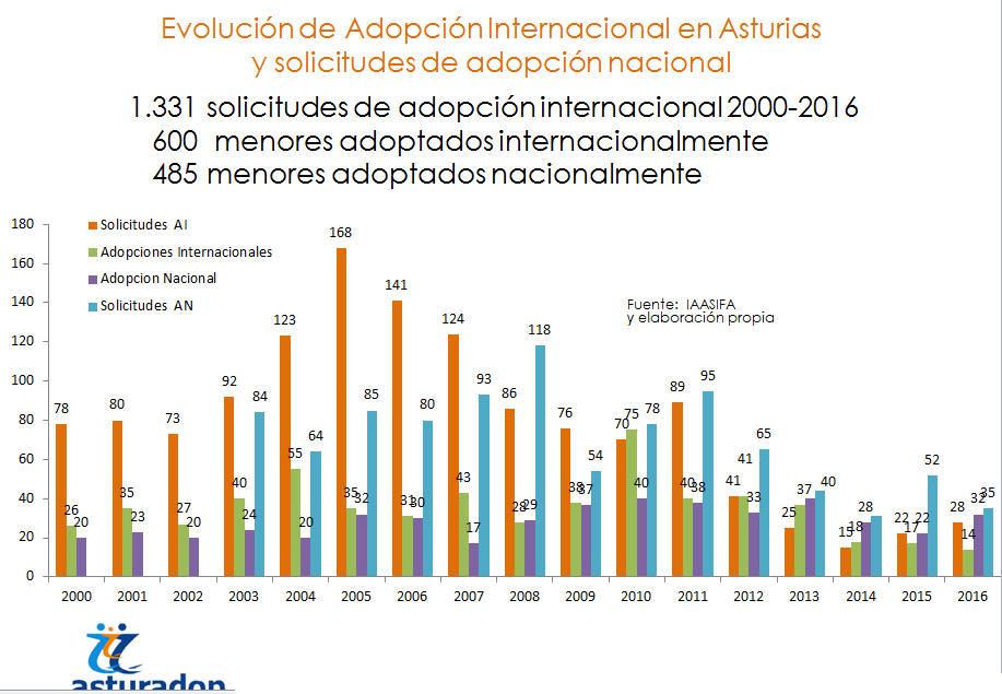 Estadisticas Adopción Asturias